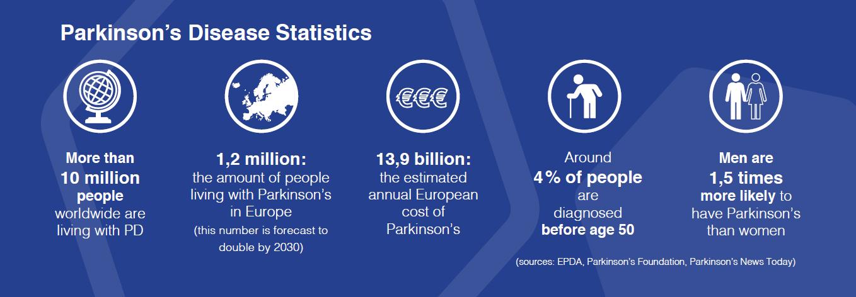 parkinson-statistics